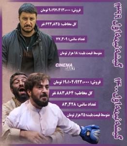 کار سخت سینمای ایران برای بازگشت به دوران قبل از کرونا