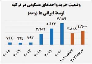 افزایش21 درصدی خرید ملک توسط ایرانیان در ترکیه