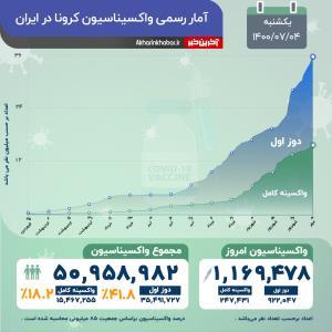 مجموع واکسیناسیون کرونا در ایران به 50 میلیون دُز رسید