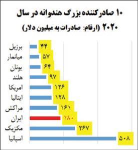 صادرات آب مصرفی 3.5 میلیون ایرانی در قالب هندوانه