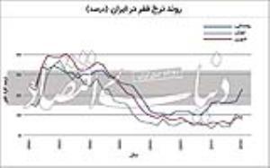 سه عامل اثرگذار بر سفره خانوارهای ایرانی بررسی شد