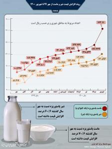 روند افزایش قیمت شیر و ماست در یک سال اخیر