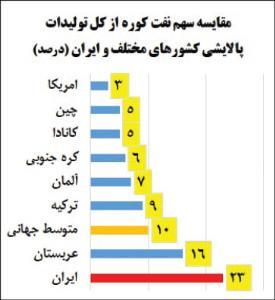 چالش فناوری پالایشگاه ها در ایران