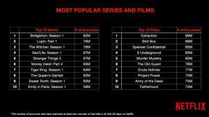 نتفلیکس شیوه رتبهبندی فیلمها و سریالهای محبوب خود را تغییر میدهد
