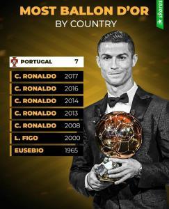 کشورهای رکورددار بیشترین برنده توپ طلا