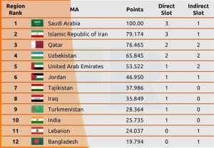 نهایی شدن سهمیه «۱+۳» ایران در لیگ قهرمانان آسیا ۲۰۲۳