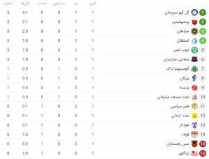 جدول ردهبندی لیگ برتر در پایان هفته نخست