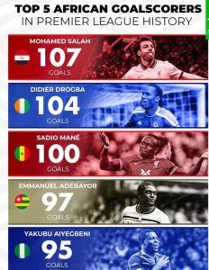 صلاح گلزنترین فوتبالیست آفریقایی تاریخ لیگ جزیره