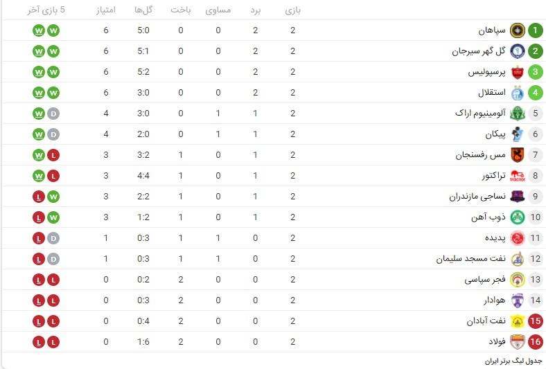 جدول ردهبندی لیگ برتر در پایان هفته دوم