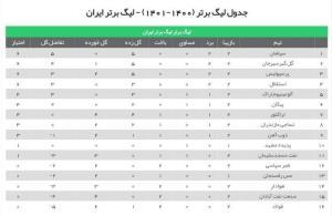 خوزستان در وضعیت قرمز قرار گرفت