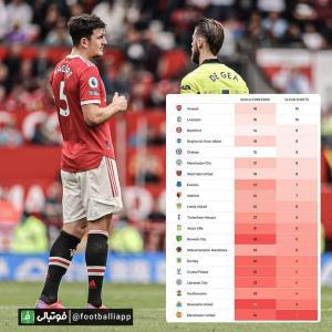 تعداد کلین شیت و تعداد گلهای خورده تیمهای لیگ جزیره در ۲۰ بازی گذشته